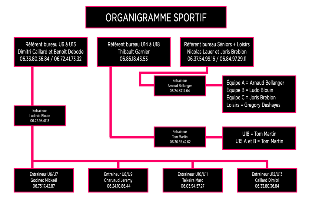Organigramme Sportif FCSLMV
